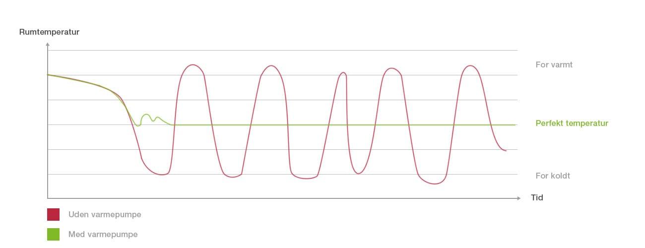 varmepumpe-graf